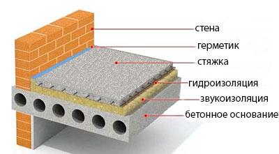 Теплоизоляция бетонного пола методом «плавающих полов»
