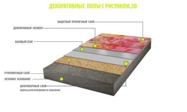 Тонкослойные наливные полы - схема