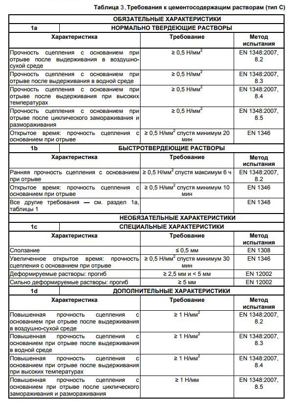 Требования к цементосодержащим растворам для плитки - таблица