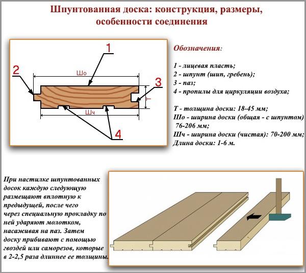 Шпунтованная доска: конструкция, размеры, особенности соединения