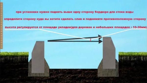 Уклоны для стока воды
