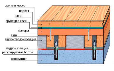 Устройство деревянного пола с регулируемыми лагами