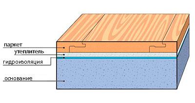 Устройство «плавающего» деревянного пола
