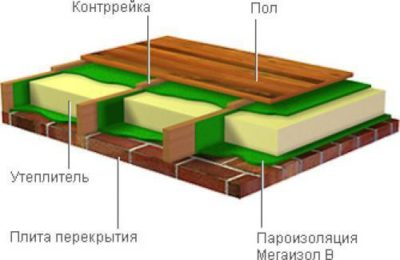 Утепление бетонного или кирпичного пола по лагам
