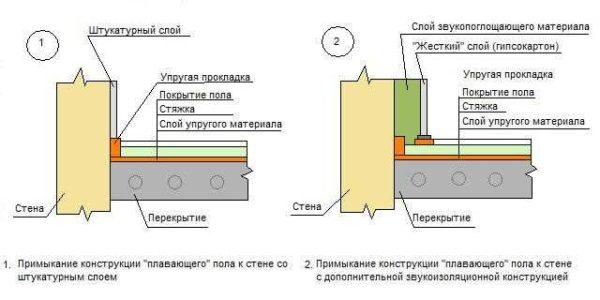 Варианты примыкания стяжки к стенам