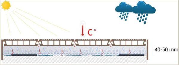 Создание вентилируемого пространства под ДПК