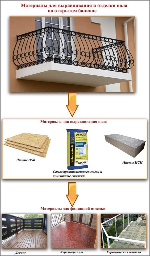Материалы для выравнивания и отделки пола на открытом балконе