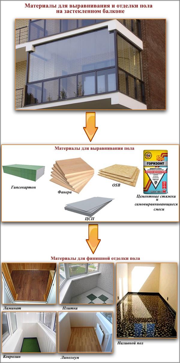 Материалы для выравнивания и отделки пола на застекленном балконе