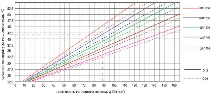 График зависимости плотности потока от средней температуры теплоносителя
