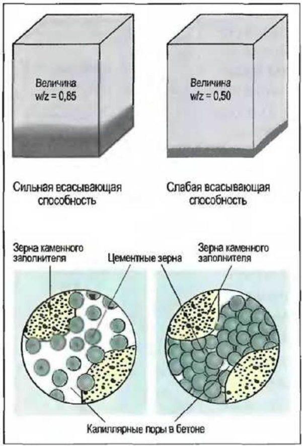 Водоцементное соотношение
